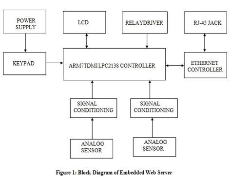 arm based embedded web server seminar report