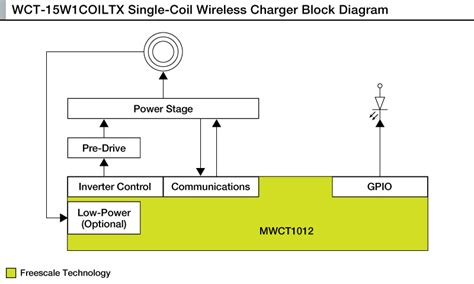 Freescale Semiconductor Announce Wireless Charging