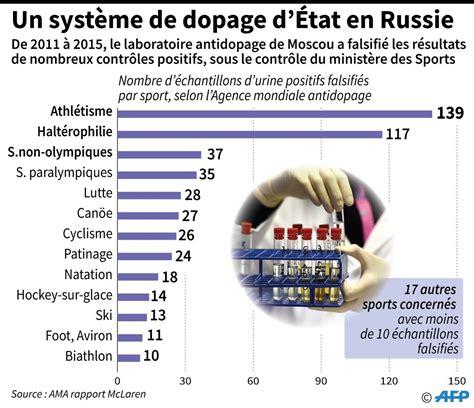 etat de si鑒e d馭inition jo 2016 dopage combien de sportifs russes 224 d 233 but de