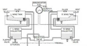 similiar piper chieftain fuel system keywords cessna fuel system diagram likewise on piper archer wiring diagram