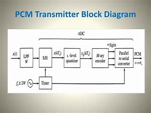 Ppt - Pulse Code Modulation  Pcm  Powerpoint Presentation