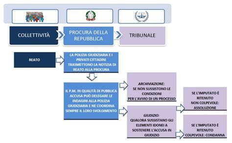 Cerca Ufficio Giudiziario by Sito Web Della Procura Della Repubblica Di Prato Presso Il