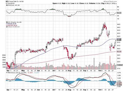 coca cola swing the coca cola swing trade open profitability crush the