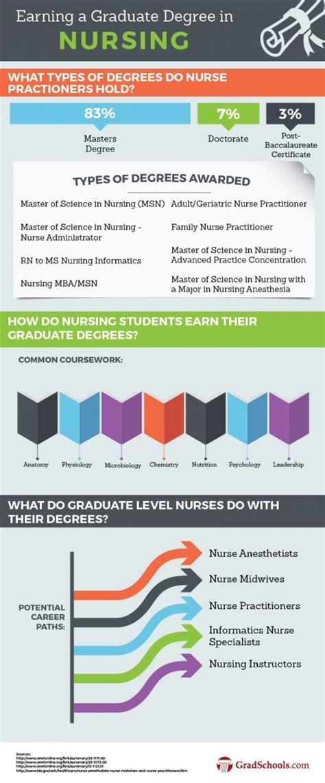 top graduate nursing programs schools