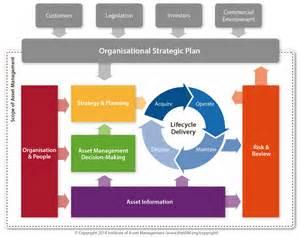 Asset Management Framework