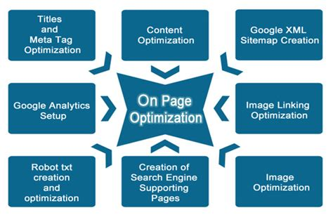 Web Page Optimisation by How To Optimise A Website For Search Engines Optimise