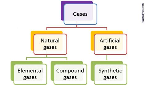 6 Interesting Types Of Gases (their Examples & Uses To Man