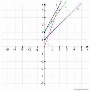 Funktionsgleichung Berechnen : funktionsgleichung mit funktionsgleichung berechnen in vier gef e a bis d flie t l ~ Themetempest.com Abrechnung