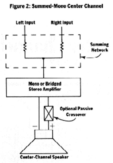 Wire Diagram For Mono And 2 Channel And 2 Sub by How To Car Stereo How To Install A Center Channel