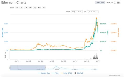 Ethereum Classic Price Prediction End Of 2021 / The most ...