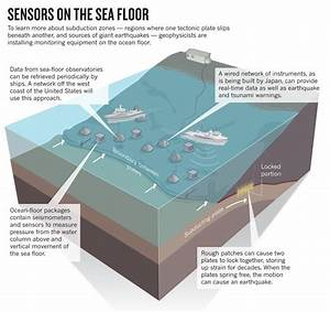 How To Do Ocean Floor Model Project
