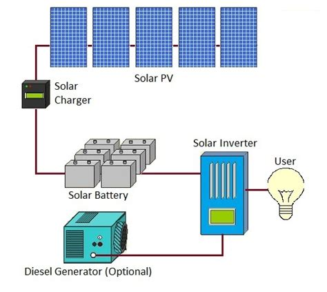 solar offgrid pure energy centre
