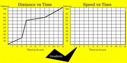 Velocity Motion Graphing Speed Graphs Position Kinematics