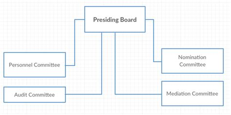 bmw leadership  bmw organizational structure research