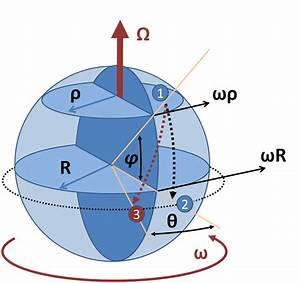 Force Coriolis; Acceleration, Coriolis; Coriolis ...