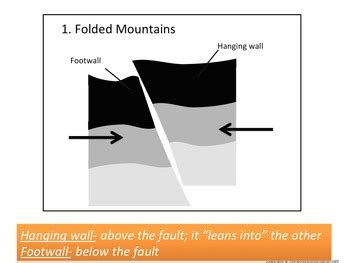 mountains form folded mountains fault block