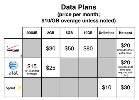 at t sprint and verizon the plans compared macworld