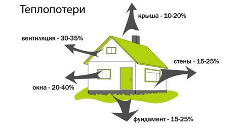 Энергоэффективный дом что такое энергосберегающий дом?