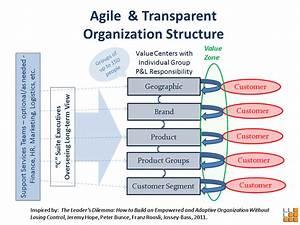 Agile Org Structure  U2013 Make Mine Meaningful