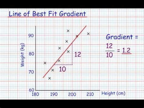 Gradient Of A Best Fit Line (gcse Mathematics Handling Data) Youtube