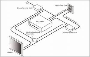 Rosen Dvd Player Wiring Diagram