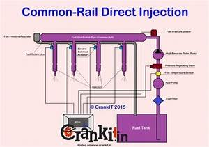 What Is Common Rail Direct Injection