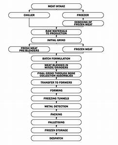 Image Result For Haccp Flow Chart Example Beef Processing
