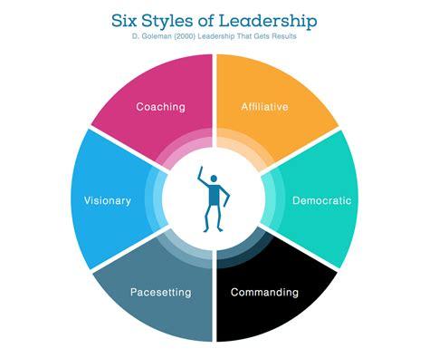 The Six Styles Of Leadership · Intense Minimalism