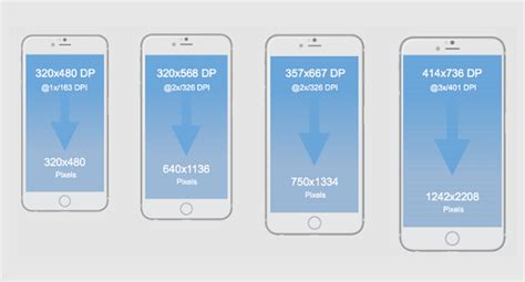 mobile design  pixels points  resolutions