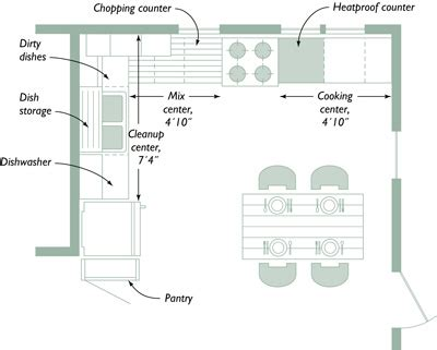 optimal kitchen layout planning your kitchen five tools for layout fine homebuilding