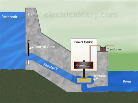 mini electric generator hydroelectric power plant layout working and types