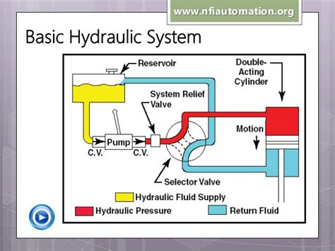 simple hydraulic system diagram video search engine