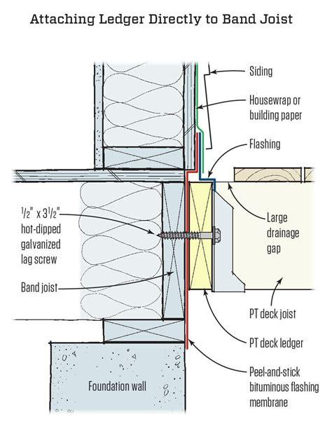 porch deck ledger to buildings deckfailure