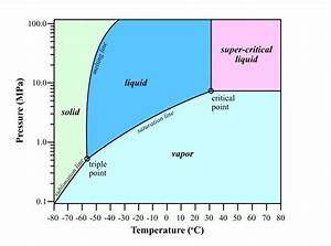Phase Diagram For Co2 At Temperatures From