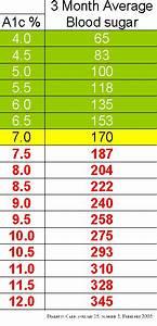 Diabetes Sugar Levels Chart Canada Hemoglobin A1c Chart Diabetes 이미지 포함