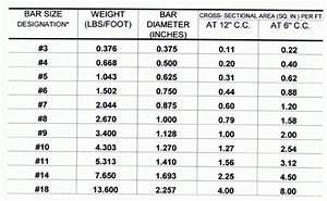 Rebar Conversion Table