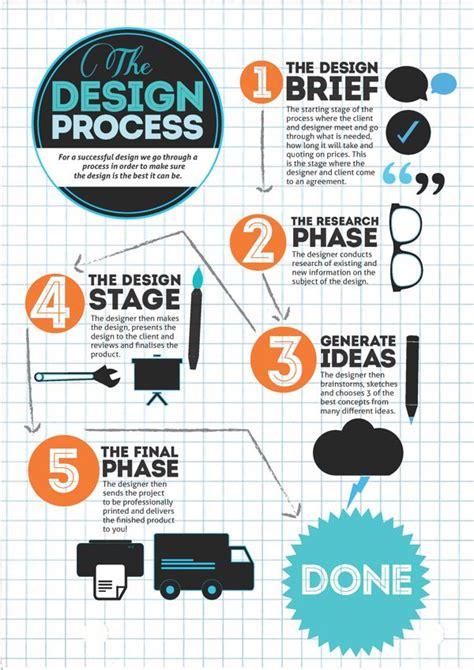 design process infographic  caitlin edwards  behance infographics idea engineering