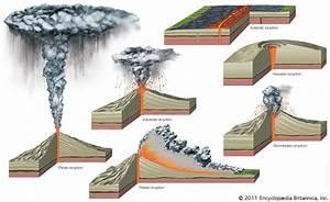 Plinian Eruption Diagram