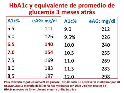 hemoglobina glucosilada en america latina