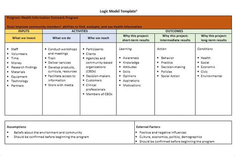 theory of change template 47 logic model templates free word pdf documents