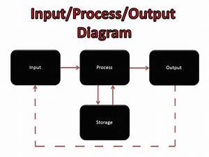 Input  Process  Output Diagram