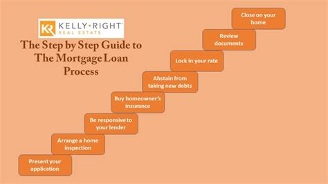 The Step By Step Guide To The Mortgage Loan Process