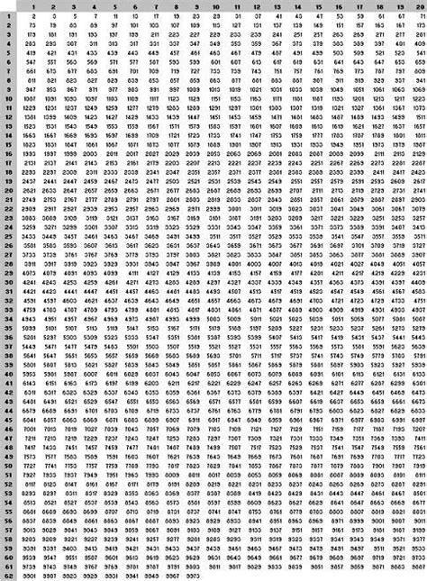 thousandchartnumbers multiplication chart