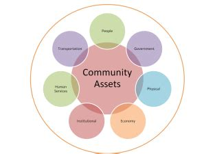 community asset mapping community engagement community