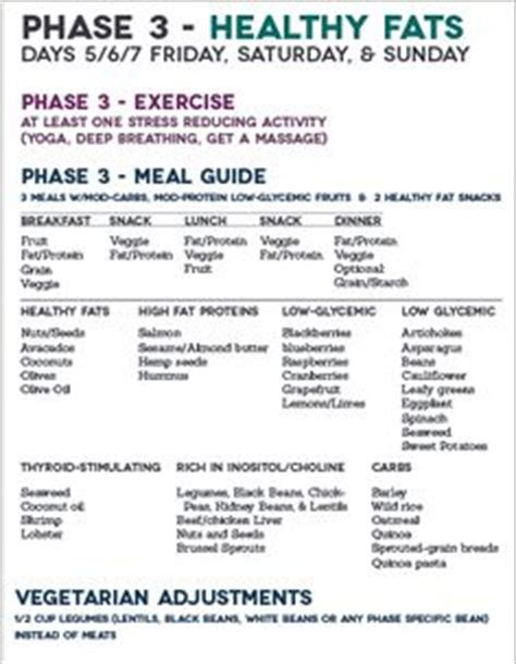 Diet, phase 3, haylie Pomroy Group