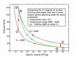 Refrigeration  Thermodynamic Efficiency Refrigeration Cycle