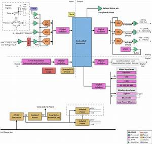 Plc  Programmable Logic Controller   Block Diagram Plc