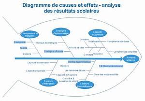 Ishikawa Diagramme Exemple