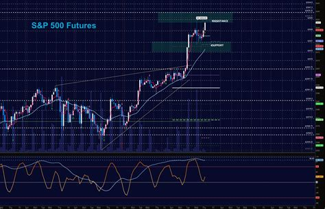 S&p 500 Futures Trading Update & Outlook
