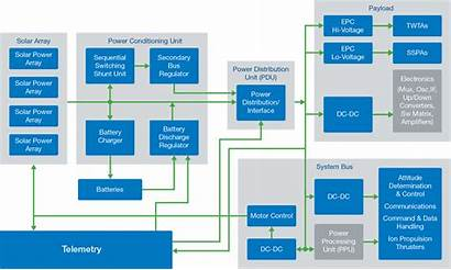 Power Electrical System Applications Bus Systems Solutions